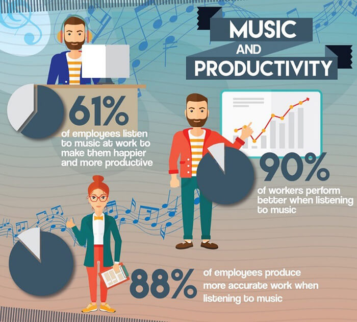 BENEFITS OF MUSIC IN THE WORKPLACE