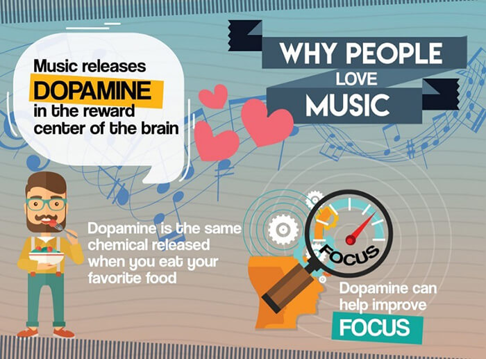 Why people benefit from music in the workplace